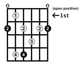 Dominant7-Arpeggio-Frets-Key-F#-Pos-Open-Shape-0