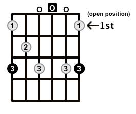 Dominant7-Arpeggio-Frets-Key-G-Pos-Open-Shape-0