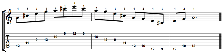 Dominant7-Arpeggio-Notes-Key-A-Pos-9-Shape-3