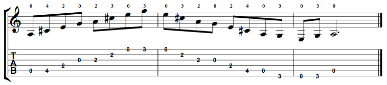 Dominant7-Arpeggio-Notes-Key-A-Pos-Open-Shape-0
