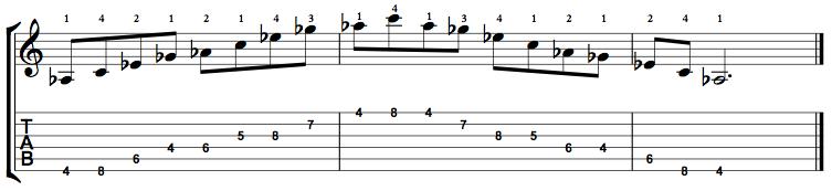 Dominant7-Arpeggio-Notes-Key-Ab-Pos-4-Shape-2