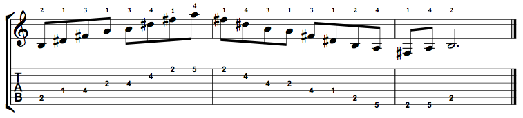 Dominant7-Arpeggio-Notes-Key-B-Pos-1-Shape-4