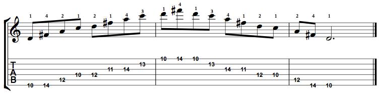 Dominant7-Arpeggio-Notes-Key-D-Pos-10-Shape-2