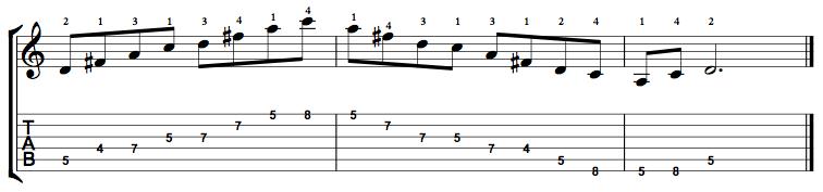 Dominant7-Arpeggio-Notes-Key-D-Pos-4-Shape-4