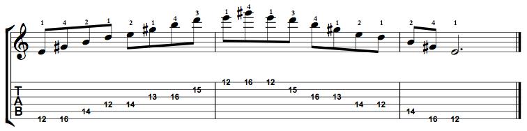 Dominant7-Arpeggio-Notes-Key-E-Pos-12-Shape-2