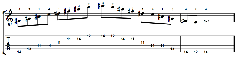 Dominant7-Arpeggio-Notes-Key-F#-Pos-11-Shape-5