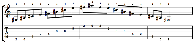 Dominant7-Arpeggio-Notes-Key-F#-Pos-2-Shape-2