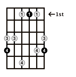 Major7-Arpeggio-Frets-Key-Ab-Pos-1-Shape-5
