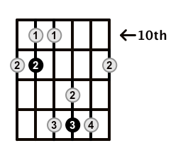 Major7-Arpeggio-Frets-Key-Ab-Pos-10-Shape-4