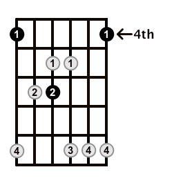 Major7-Arpeggio-Frets-Key-Ab-Pos-4-Shape-2
