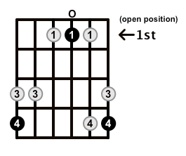 Major7-Arpeggio-Frets-Key-Ab-Pos-Open-Shape-0