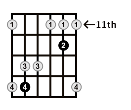 Major7-Arpeggio-Frets-Key-B-Pos-11-Shape-3