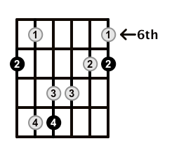 Major7-Arpeggio-Frets-Key-B-Pos-6-Shape-1