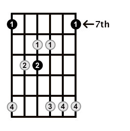 Major7-Arpeggio-Frets-Key-B-Pos-7-Shape-2