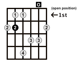 Major7-Arpeggio-Frets-Key-B-Pos-Open-Shape-0