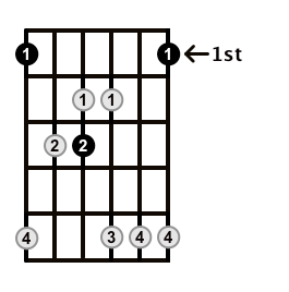 Major7-Arpeggio-Frets-Key-F-Pos-1-Shape-2