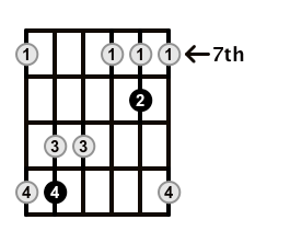 Major7-Arpeggio-Frets-Key-G-Pos-7-Shape-3