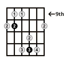 Major7-Arpeggio-Frets-Key-G-Pos-9-Shape-4