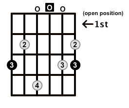 Major7-Arpeggio-Frets-Key-G-Pos-Open-Shape-0