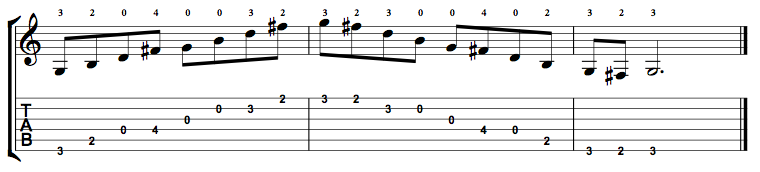 G Major 7 Arpeggio Positions Along The Fretboard Online Guitar Books