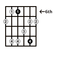 Minor7-Arpeggio-Frets-Key-Ab-Pos-6-Shape-2