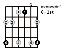 Minor7-Arpeggio-Frets-Key-Ab-Pos-Open-Shape-0