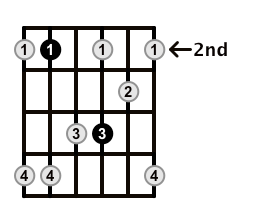 Minor7-Arpeggio-Frets-Key-B-Pos-2-Shape-4
