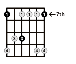 Minor7-Arpeggio-Frets-Key-B-Pos-7-Shape-1