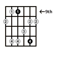 Minor7-Arpeggio-Frets-Key-B-Pos-9-Shape-2