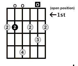 Minor7-Arpeggio-Frets-Key-B-Pos-Open-Shape-0