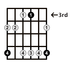 Minor7-Arpeggio-Frets-Key-Bb-Pos-3-Shape-5