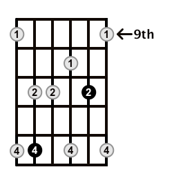 Minor7-Arpeggio-Frets-Key-Bb-Pos-9-Shape-3