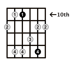 Minor7-Arpeggio-Frets-Key-C-Pos-10-Shape-2