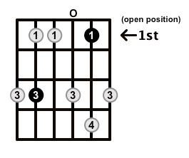 Minor7-Arpeggio-Frets-Key-C-Pos-Open-Shape-0