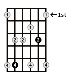 Minor7-Arpeggio-Frets-Key-D-Pos-1-Shape-3