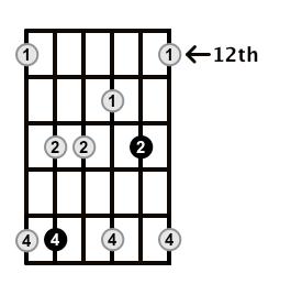 Minor7-Arpeggio-Frets-Key-Db-Pos-12-Shape-3