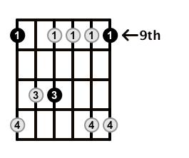 Minor7-Arpeggio-Frets-Key-Db-Pos-9-Shape-1