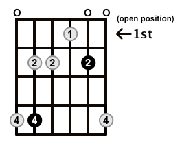 Minor7-Arpeggio-Frets-Key-Db-Pos-Open-Shape-0