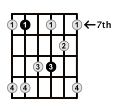 Minor7-Arpeggio-Frets-Key-E-Pos-7-Shape-4