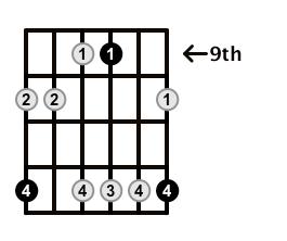 Minor7-Arpeggio-Frets-Key-E-Pos-9-Shape-5
