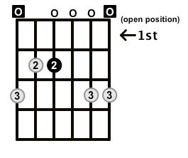 Minor7-Arpeggio-Frets-Key-E-Pos-Open-Shape-0