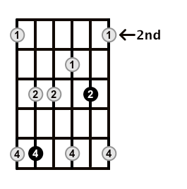 Minor7-Arpeggio-Frets-Key-Eb-Pos-2-Shape-3