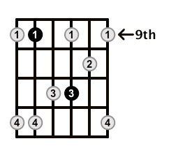 Minor7-Arpeggio-Frets-Key-F#-Pos-9-Shape-4
