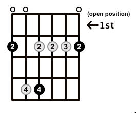 Minor7-Arpeggio-Frets-Key-F#-Pos-Open-Shape-0