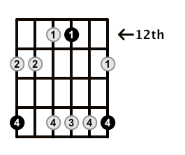 Minor7-Arpeggio-Frets-Key-G-Pos-12-Shape-5