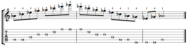 Minor7-Arpeggio-Notes-Key-Ab-Pos-11-Shape-4