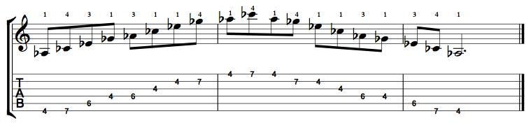 Minor7-Arpeggio-Notes-Key-Ab-Pos-4-Shape-1