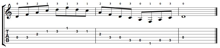 Minor7-Arpeggio-Notes-Key-D-Pos-Open-Shape-0
