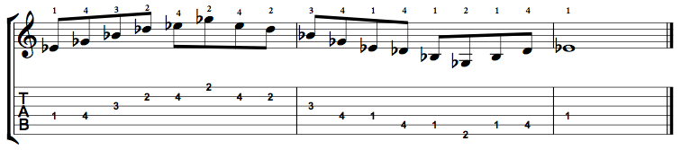 Minor7-Arpeggio-Notes-Key-Eb-Pos-1-Shape-2