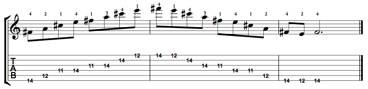 Minor7-Arpeggio-Notes-Key-F#-Pos-11-Shape-5